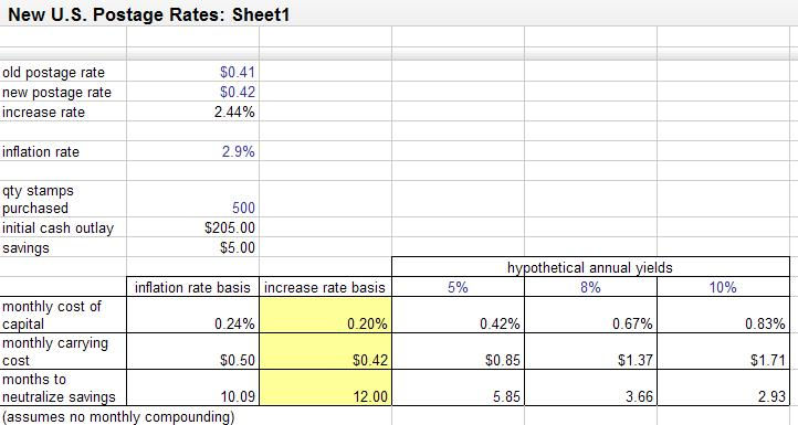 U S  First Class Postage Rate Hike: Investment Value of the