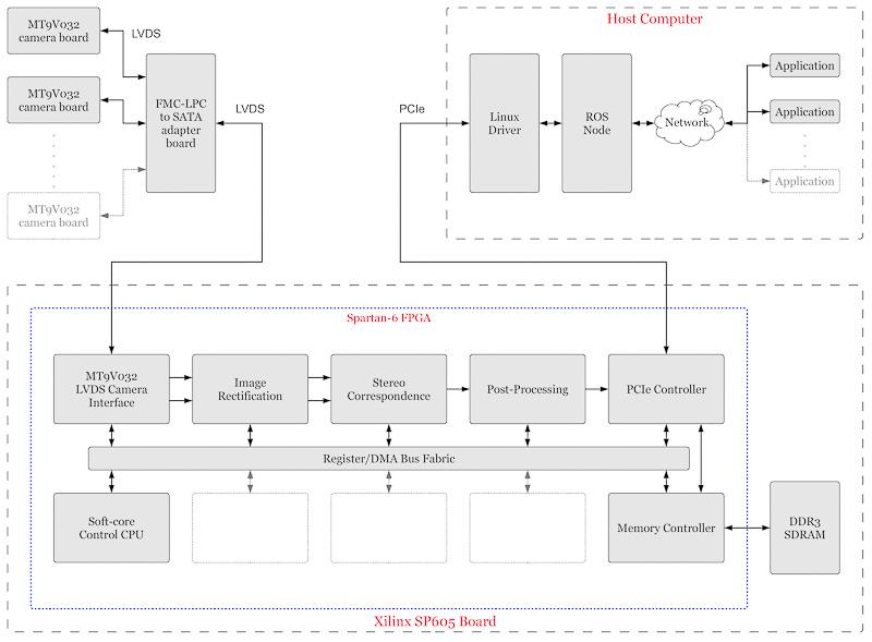 FPGA Stereo Vision Project  FPGA SOLUTIONS