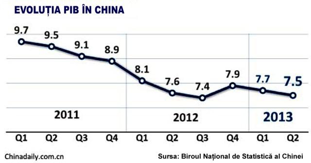 PIB China iunie 2013