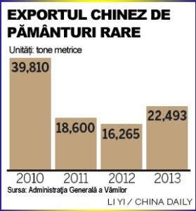 China exporturi pamanturi rare 2010-2013