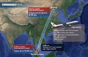 Controverse cursa aviatica Koala Lumpur - Beijing 3