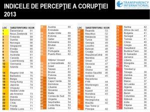 Indicele de perceptie a coruptiei 2013