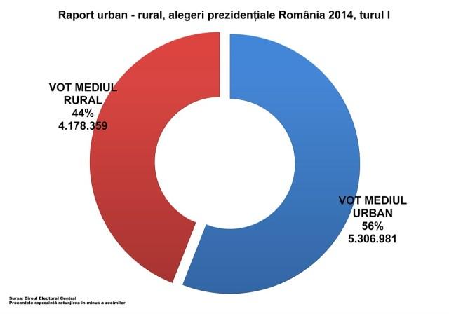 Rezultate turul I, prezidentiale 2014, raport urban - rural