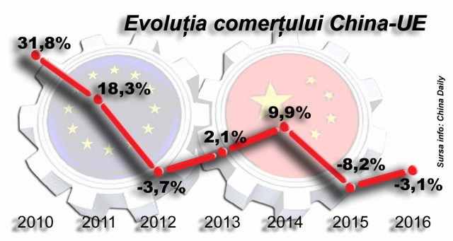Evolutie schimburi China-UE_dantomozeiro_ian2017