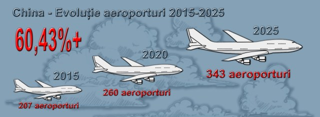 China - evolutie aeroporturi 2015-2025