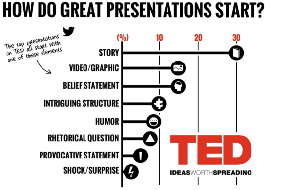 Great-Presentations