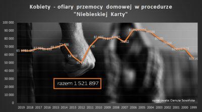 policyjna statystyka przemocy wobec kobiet od 1999 do 2019