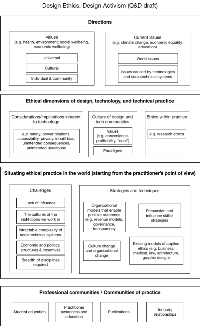 Large diagram with nested boxes describing possible topics for a system of applied design ethics.