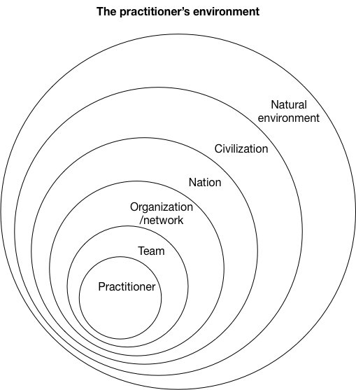 Crude drawing of nested circles, with the practitioner, team, organization or network, nation, civilization, and the natural environment.