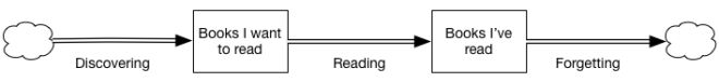 Stock and flow diagram describing the flow of books from the world to my unread pile, then to my read pile.