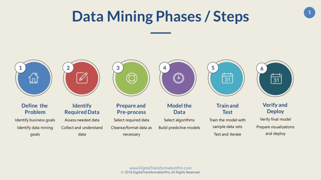 مستقبل تنقيب البيانات Data Mining دورات اون لاين