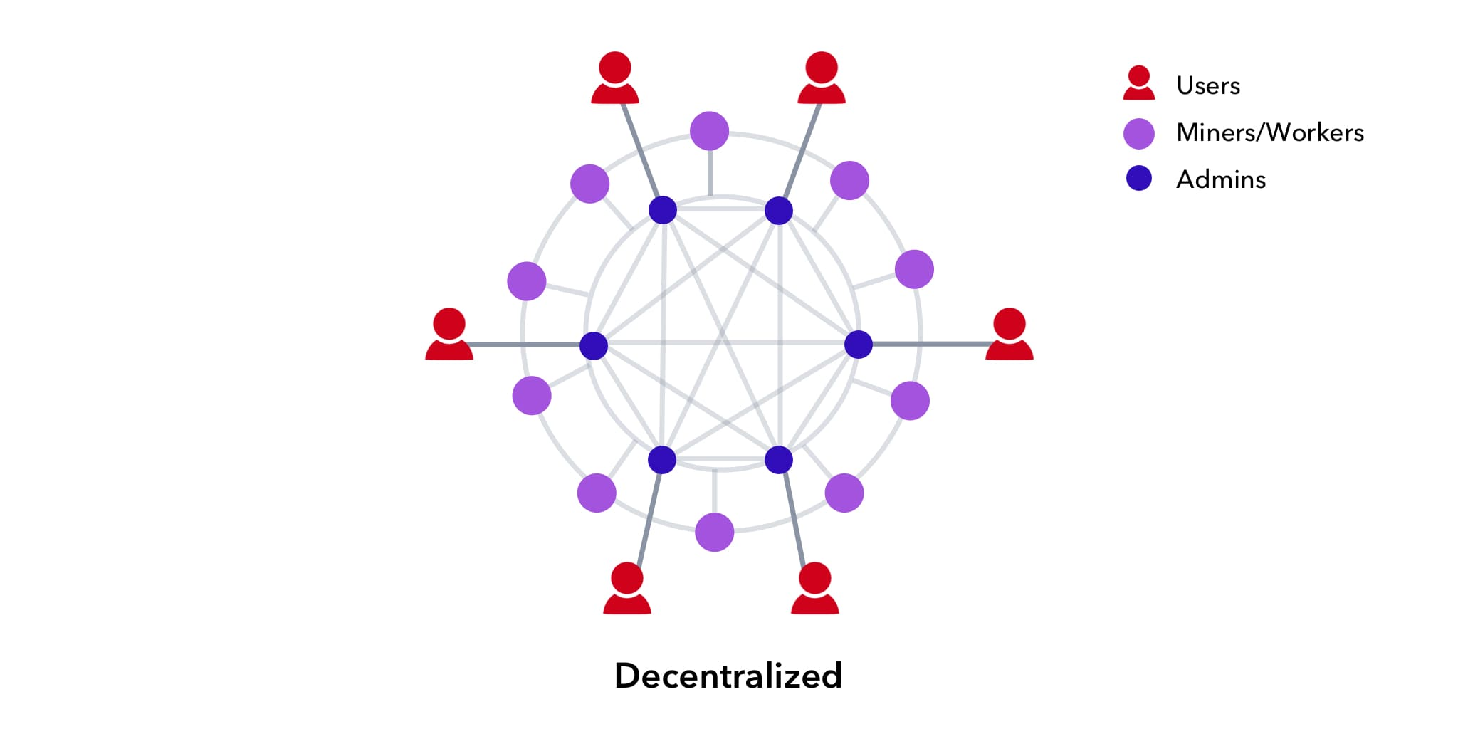 What Is Decentralized Technology By Dapp