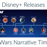 Disney+ Releases Star Wars Narrative Timeline