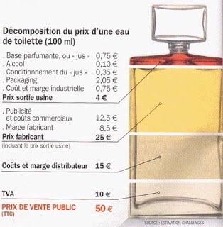 Eau de toilette prix
