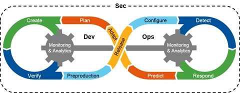 DevSecOps – What is it all about?