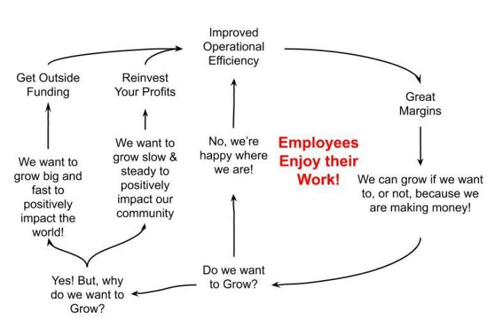 Positive Operational Cycle