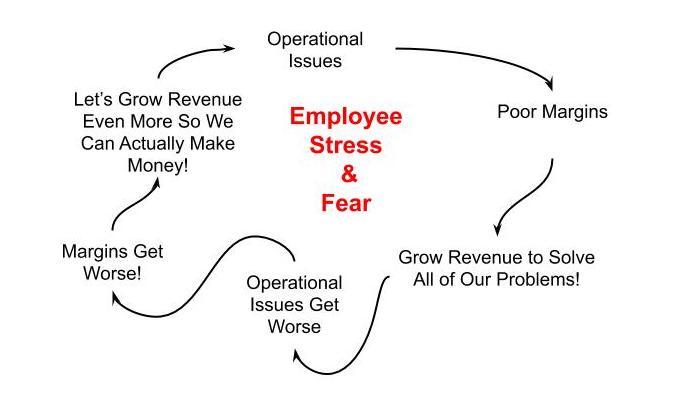 Negative Operational Cycle