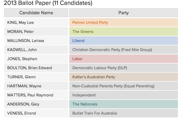 Candidates for Throsby