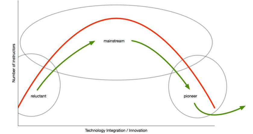 Innovationcurve