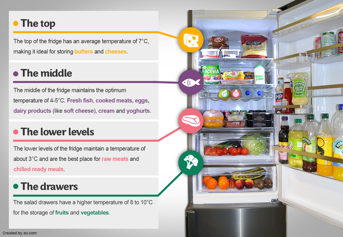 Storing Food in your Refrigerator | Dare To Care