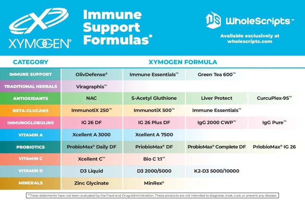 XYMOGEN Immune Support Formulas