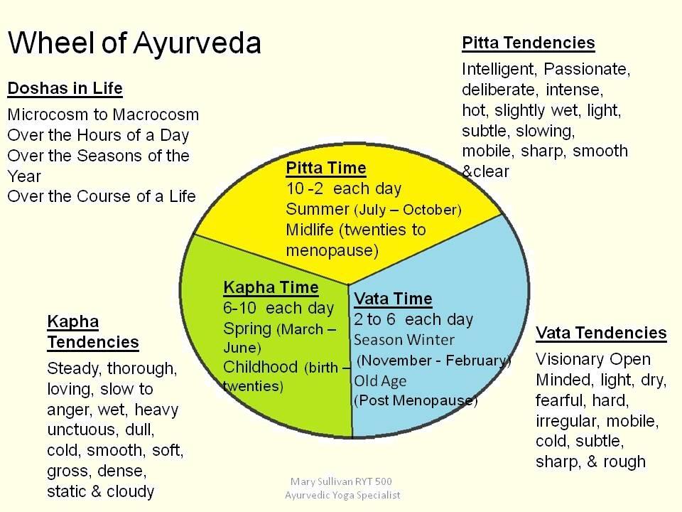 Wheel of Ayurveda