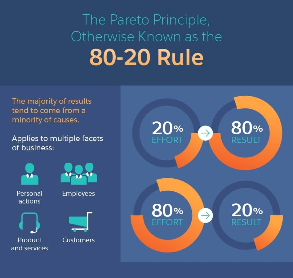 An infograhic demonstrating the Pareto Principle or 80/20 rule (80% of results come from 20% of efforts)