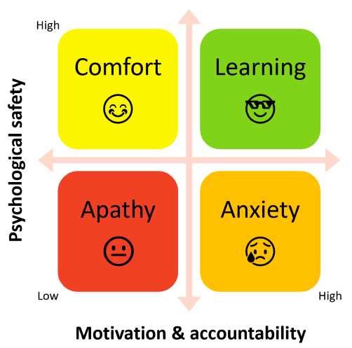 A two by two matrix showing psychological safety (PS) on vertical and motivation/accountability (MA) on horizontal Low PS/low MA = apathy High PS/low MA = comfort Low PS/high MA = anxiety High PS/high MA = learning