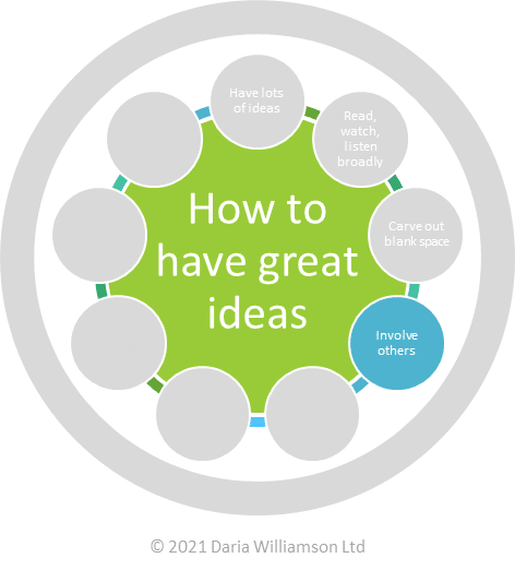 "Graphic. Centre circle ""How to have great ideas"". Smaller circle ""Involve others"""
