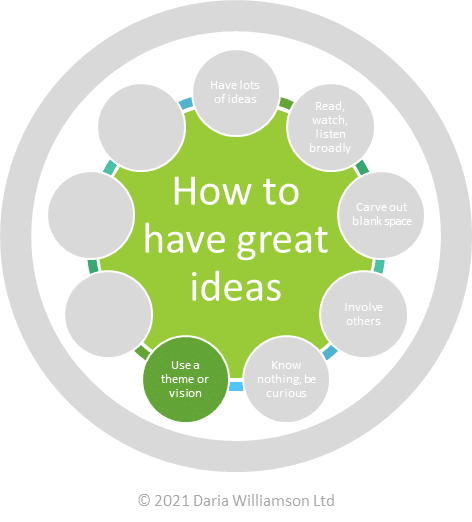 "Graphic. Centre circle ""How to have great ideas"". Smaller circle ""Use a theme or vision"""