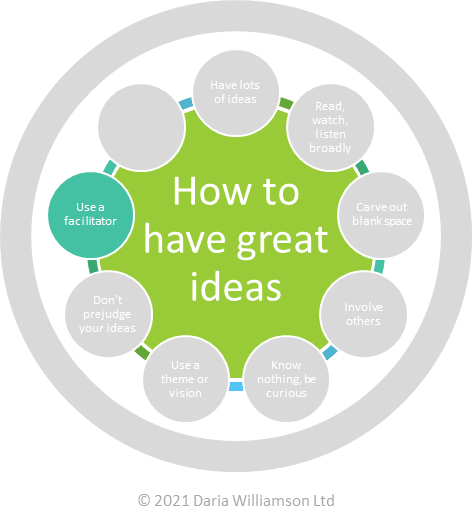 "Graphic. Centre circle ""How to have great ideas"". Smaller circle ""Use a facilitator"""