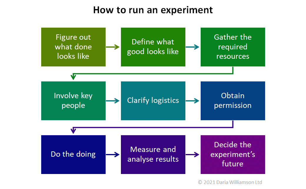 Graphic titled 'How to run an experiment' with the nine steps from the article