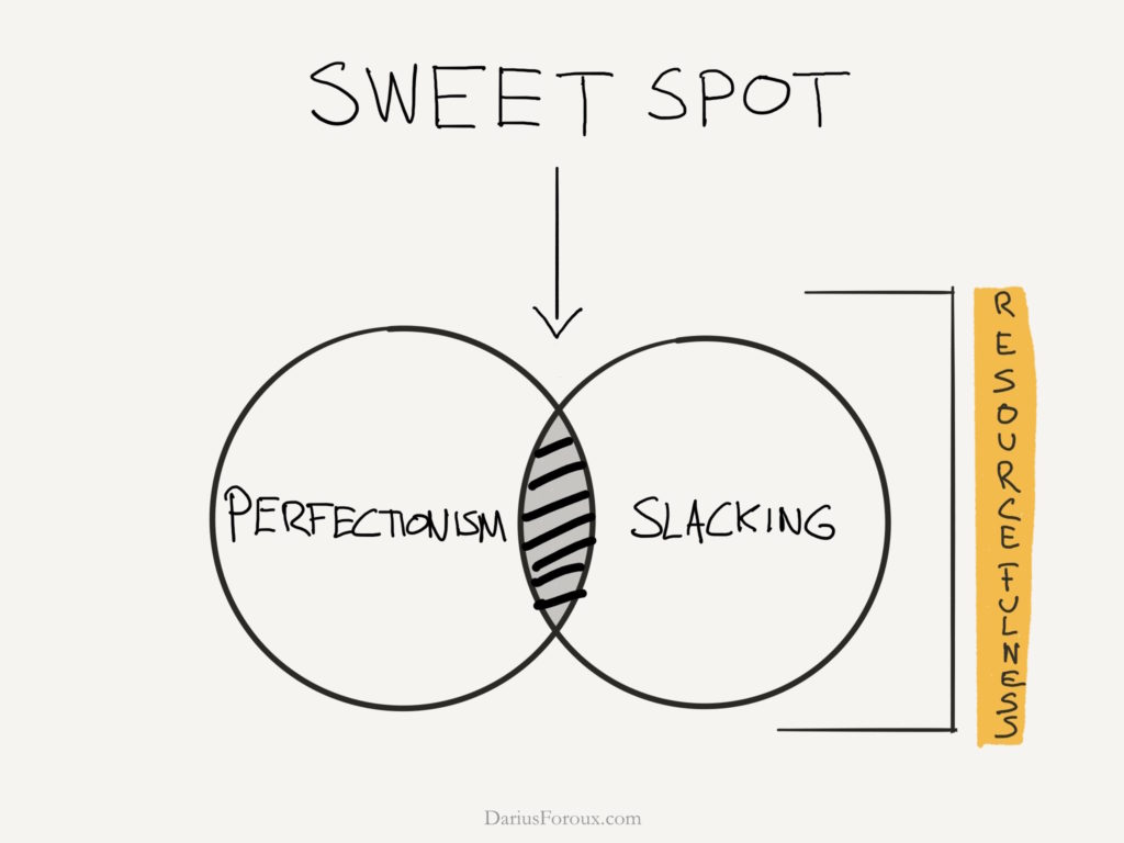 Image result for Perfectionism diagrams