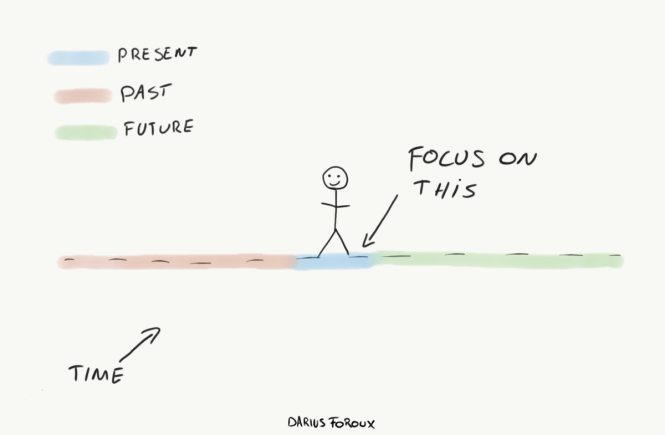focus on the day