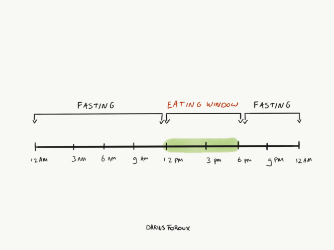 a drawing how how intermittent fasting works