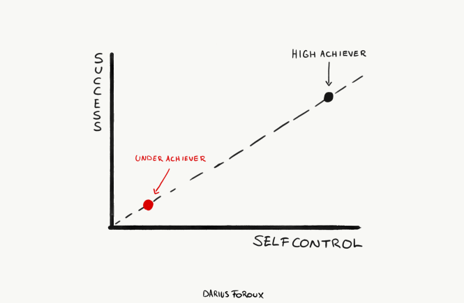 The Science of Developing Self-Control in Life - Darius Foroux