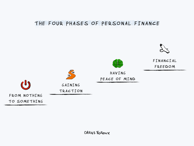 four phases of personal finance