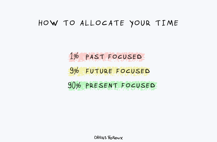 time perspective