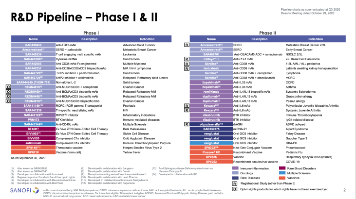 Sanofi India - Phase 1 and 2 R&D Pipeline