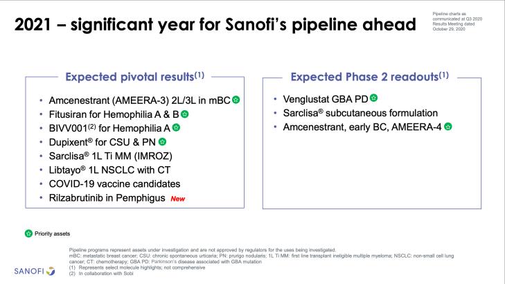 Sanofi India - Future Pipeline