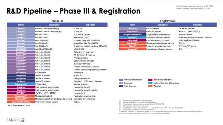 Sanofi India - Phase 3 R&D Pipeline