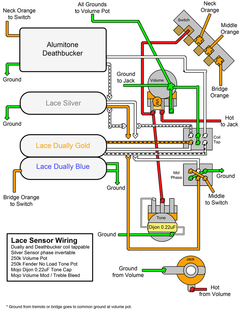 single coil pickup wiring single coil wire diagram in