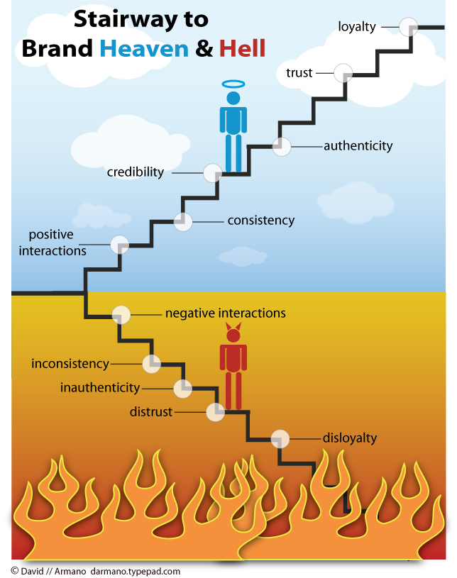 Relationship Stairway
