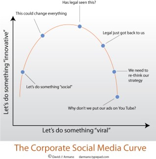 The Corporate Social Media Curve by David Armano (http://darmano.typepad.com/)