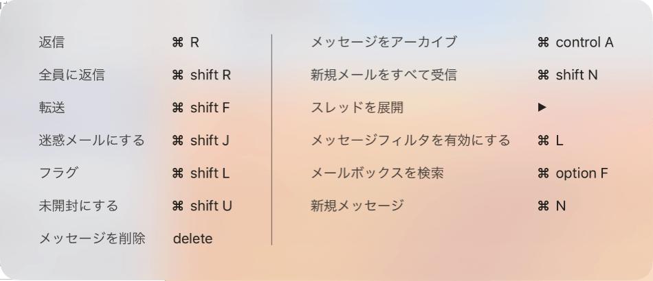 181212 ipad command key shortcut 02