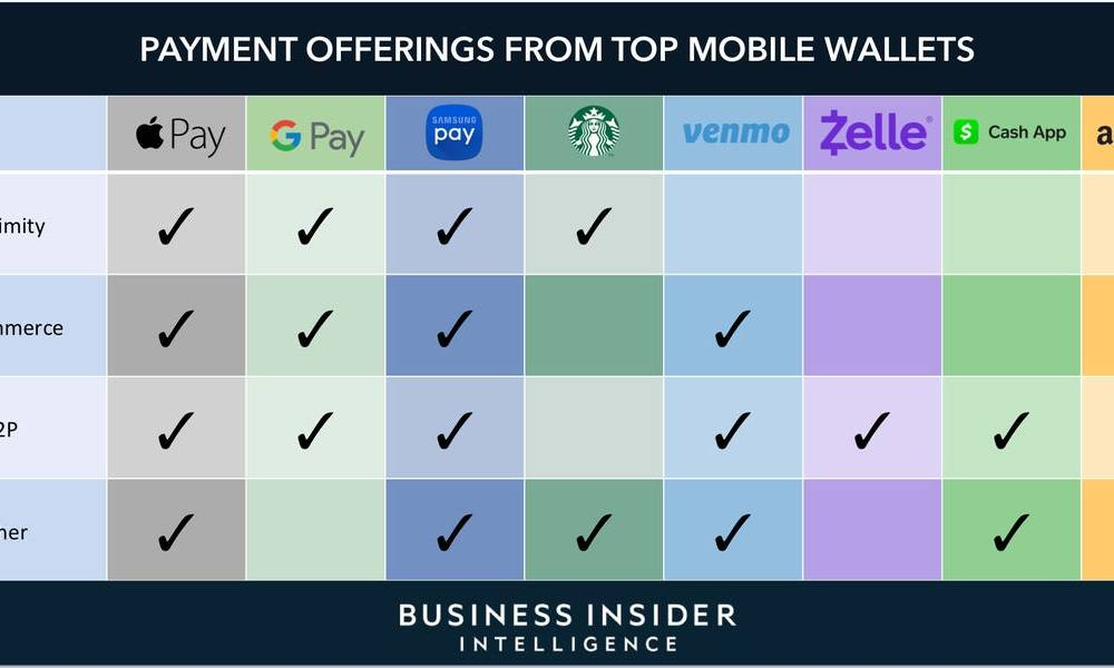 US MOBILE WALLETS IN 2020 AND BEYOND: Providers are building increasingly full-suite mobile payment products to capture a share of the projected trillion-dollar market