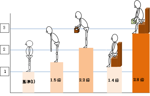 腰にかかる負担の図