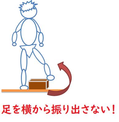 足の振り出し方の図