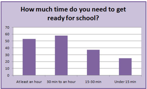 Image of the poll on smart girls. 63% of respondents require 30 minutes or longer to get ready in the morning.