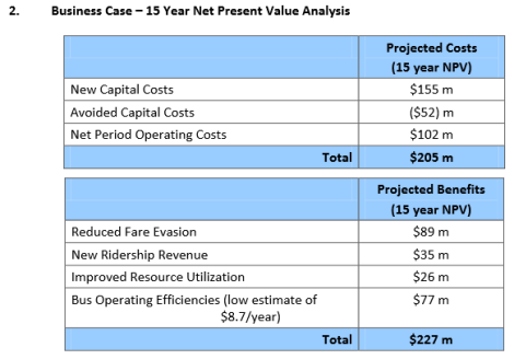 A 15 year net present value analysis, as part of the business case for the Compass smart card system and the SkyTrain faregates.